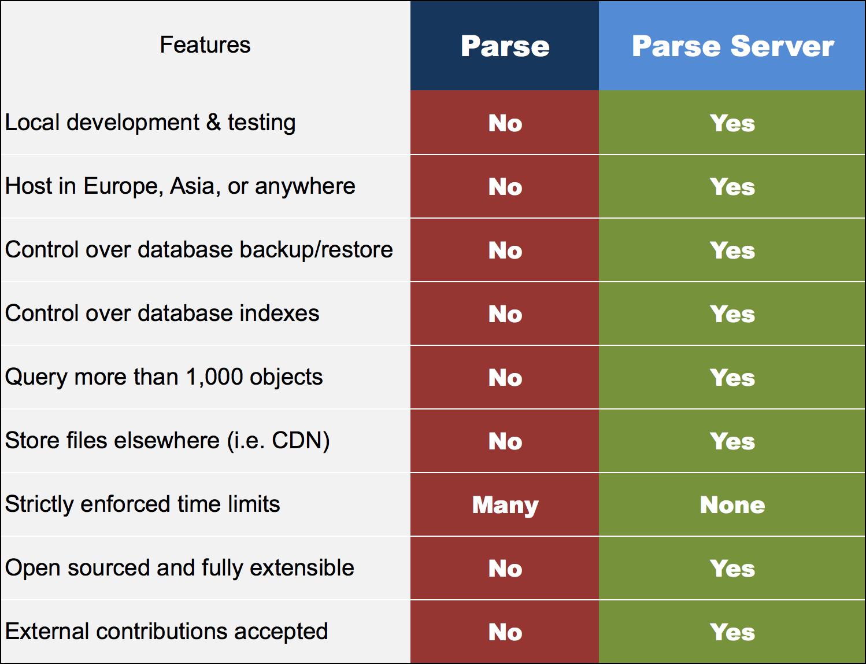 Parse vs Parse Server